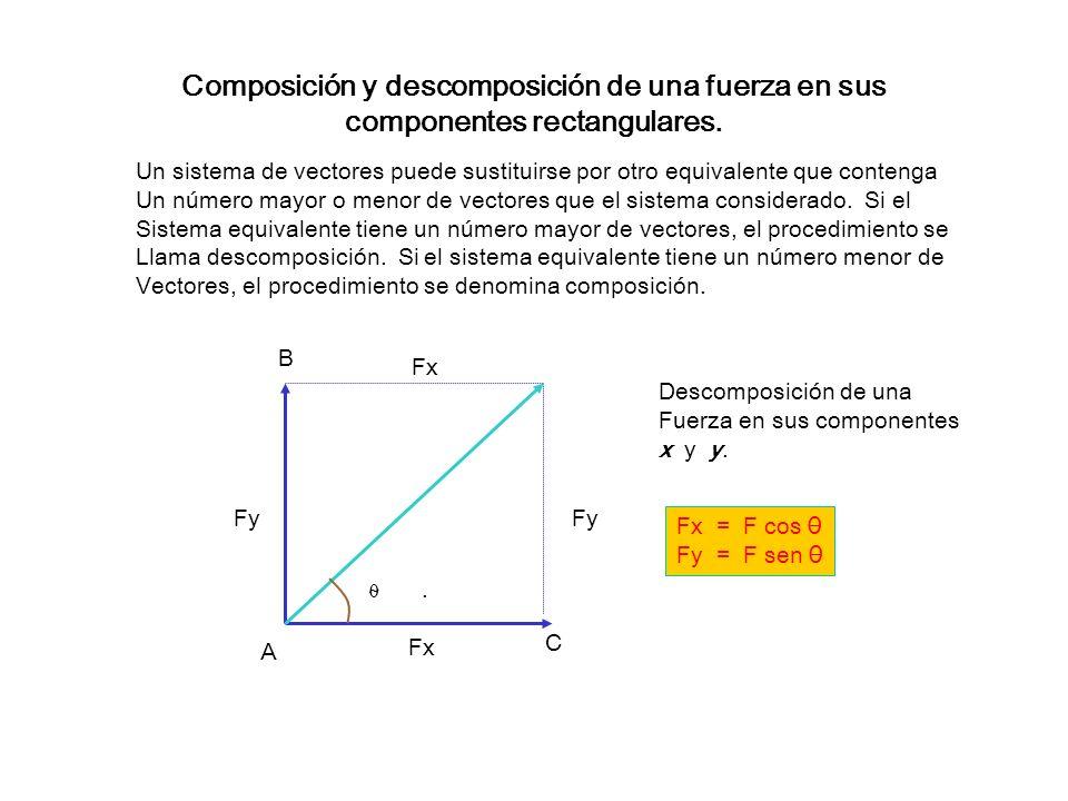 Composición y descomposición de una fuerza en sus componentes rectangulares.
