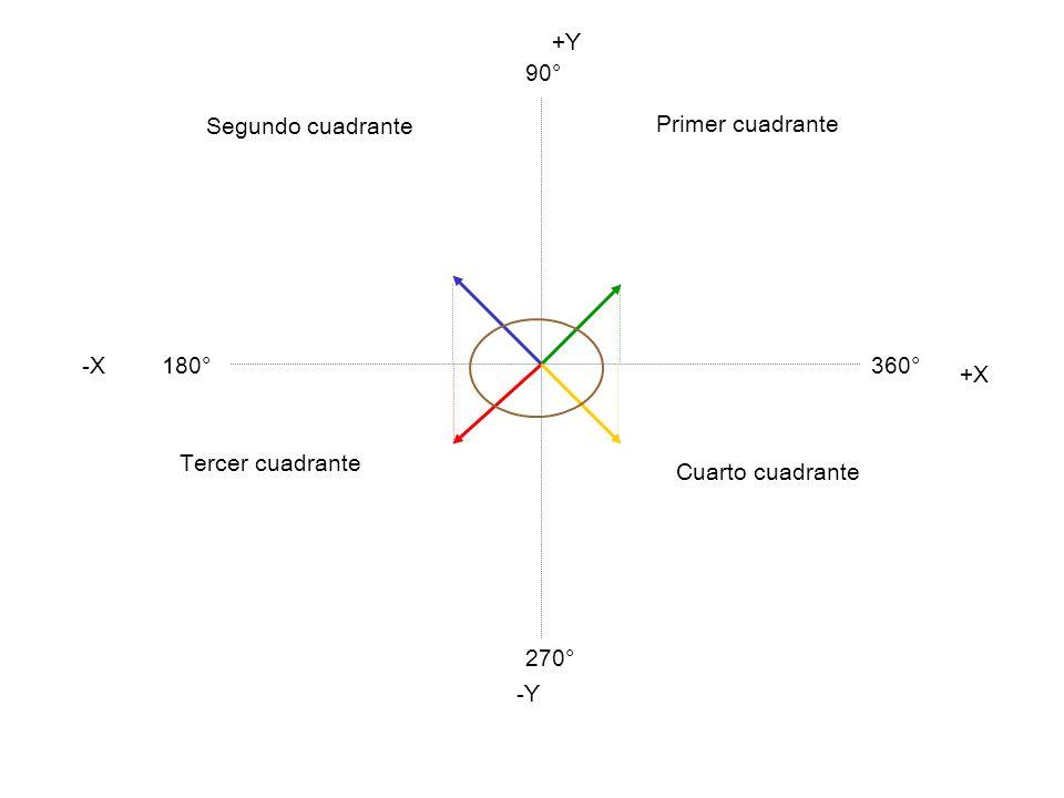 +Y 90° Segundo cuadrante Primer cuadrante -X 180° 360° +X Tercer cuadrante Cuarto cuadrante 270° -Y