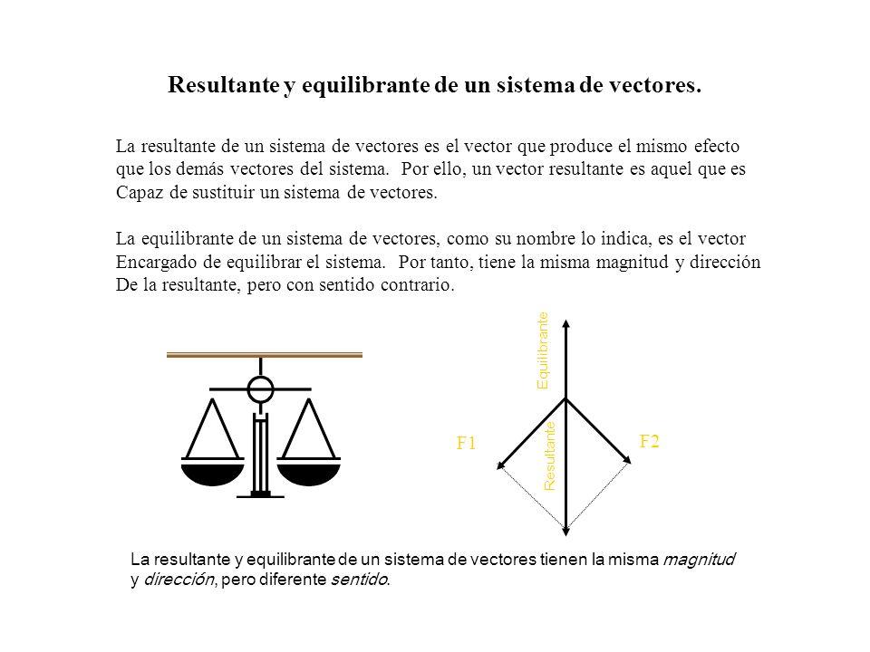 Resultante y equilibrante de un sistema de vectores.