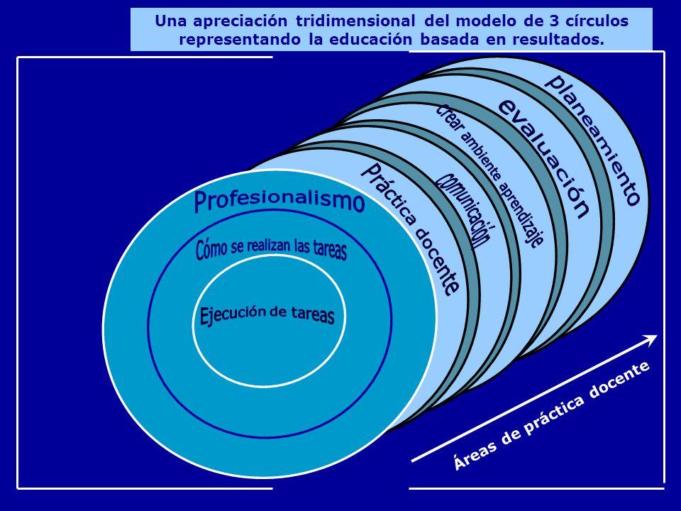 comunicación planeamiento crear ambiente aprendizaje evaluación