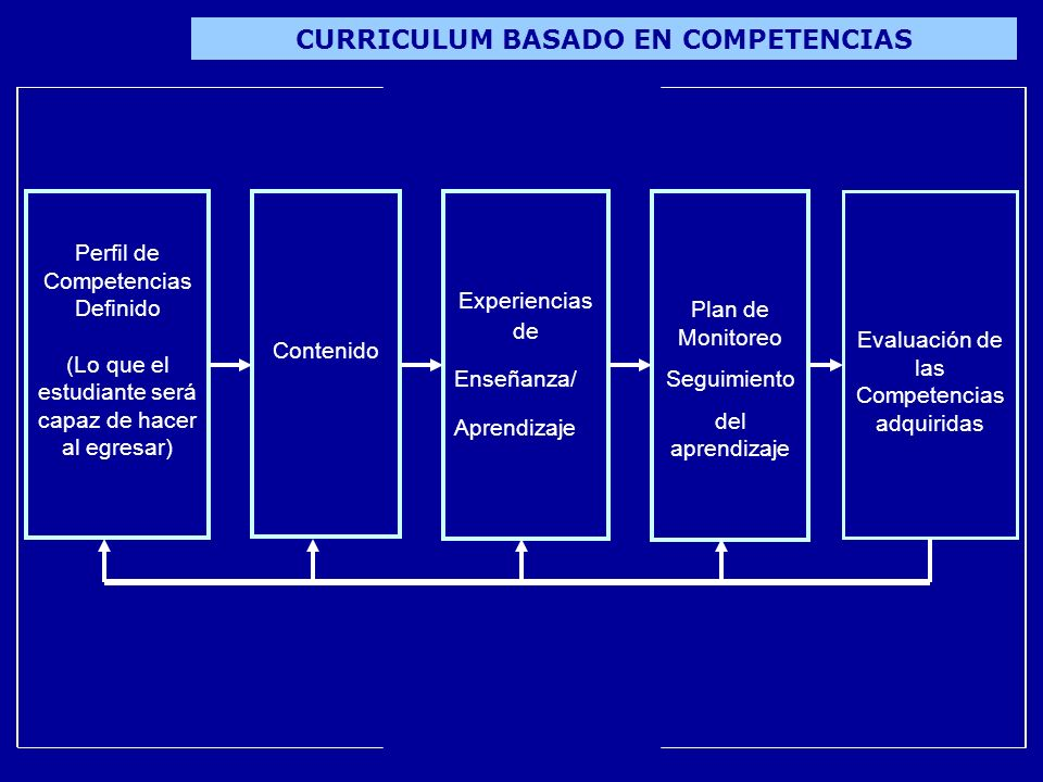 CURRICULUM BASADO EN COMPETENCIAS