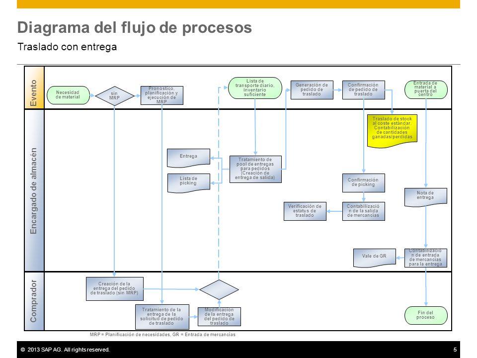 mrp diagrama de flujo traslado con entrega sap best practices. - ppt video ... #14