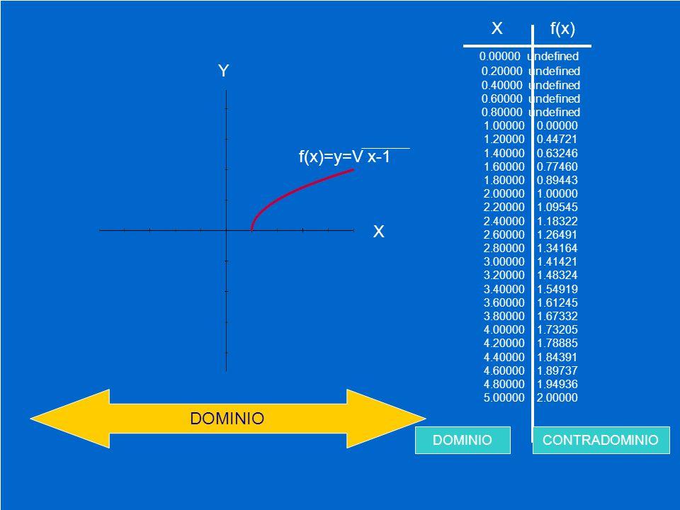 X f(x) 0.00000 undefined Y f(x)=y=V x-1 X DOMINIO DOMINIO