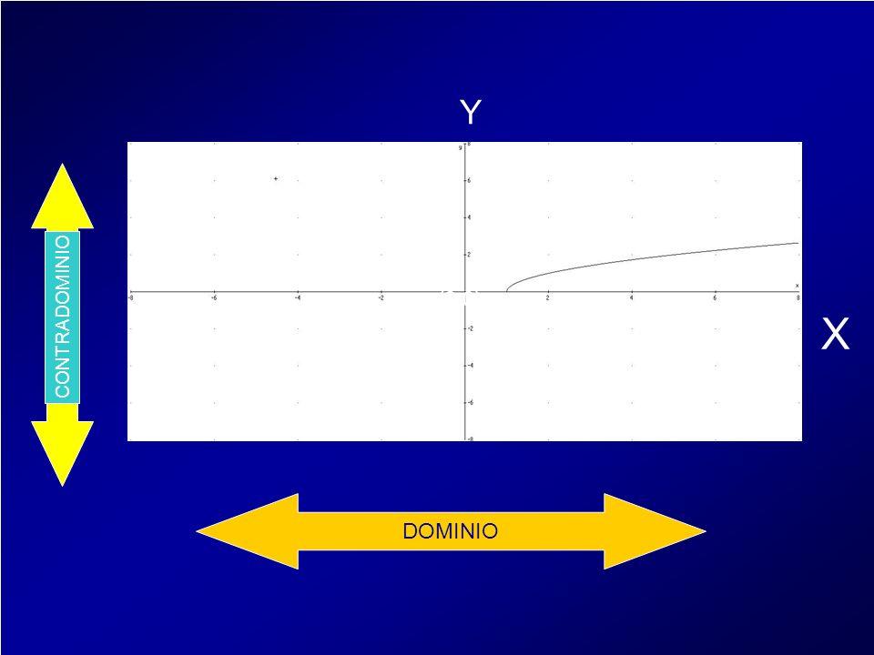 X Y + (0,0) CONTRADOMINIO - + DOMINIO
