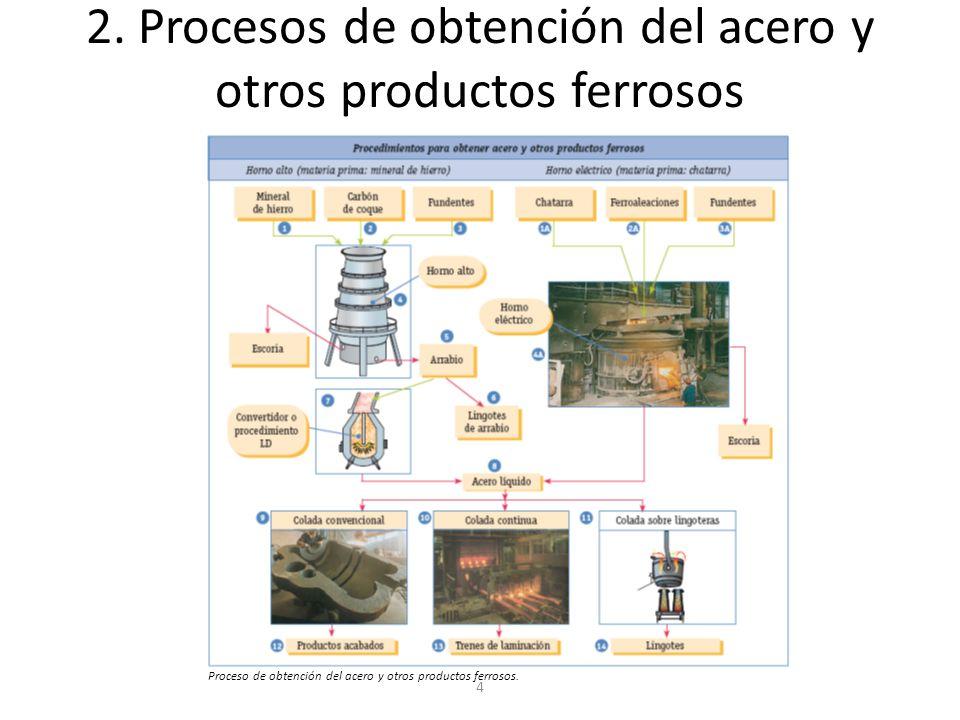 2. Procesos de obtención del acero y otros productos ferrosos
