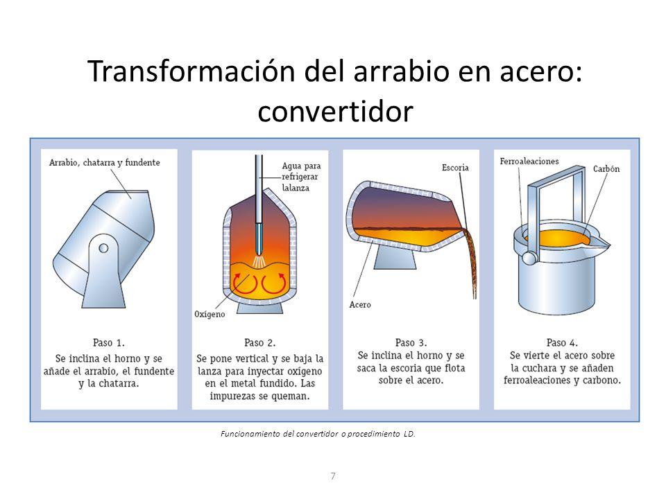 Transformación del arrabio en acero: convertidor