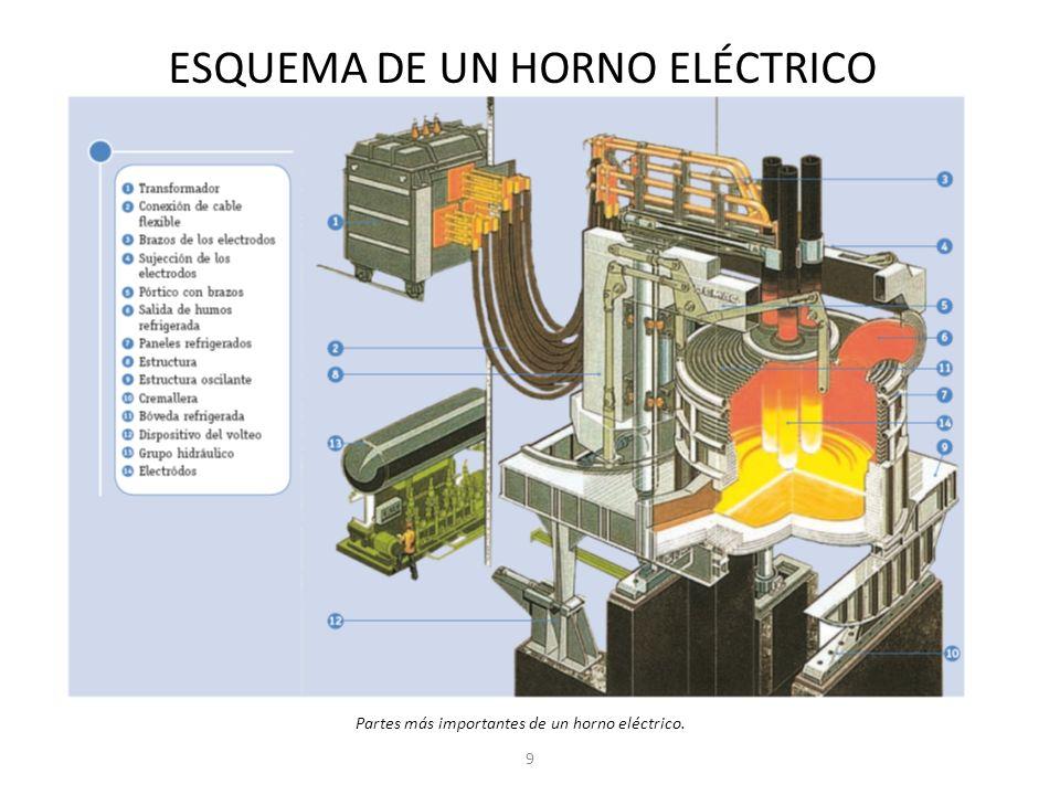 ESQUEMA DE UN HORNO ELÉCTRICO