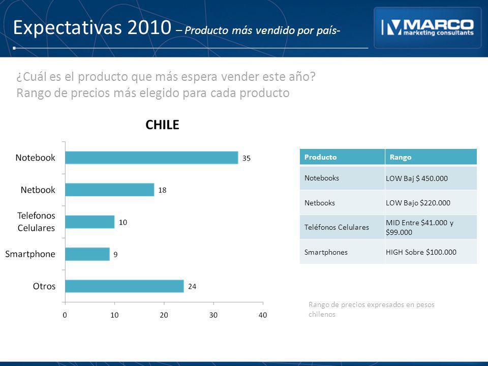 Expectativas 2010 – Producto más vendido por país-