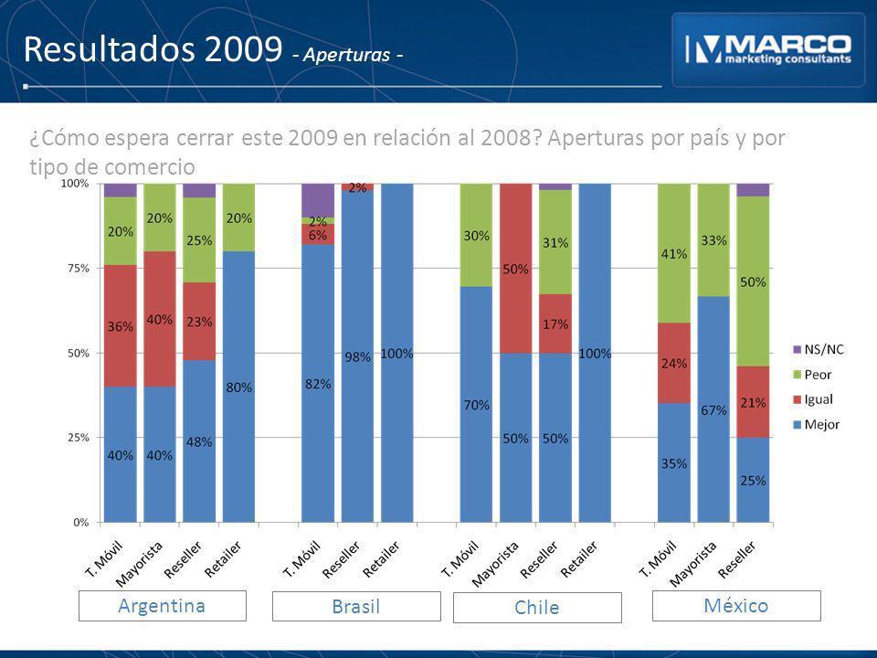 Resultados 2009 - Aperturas -