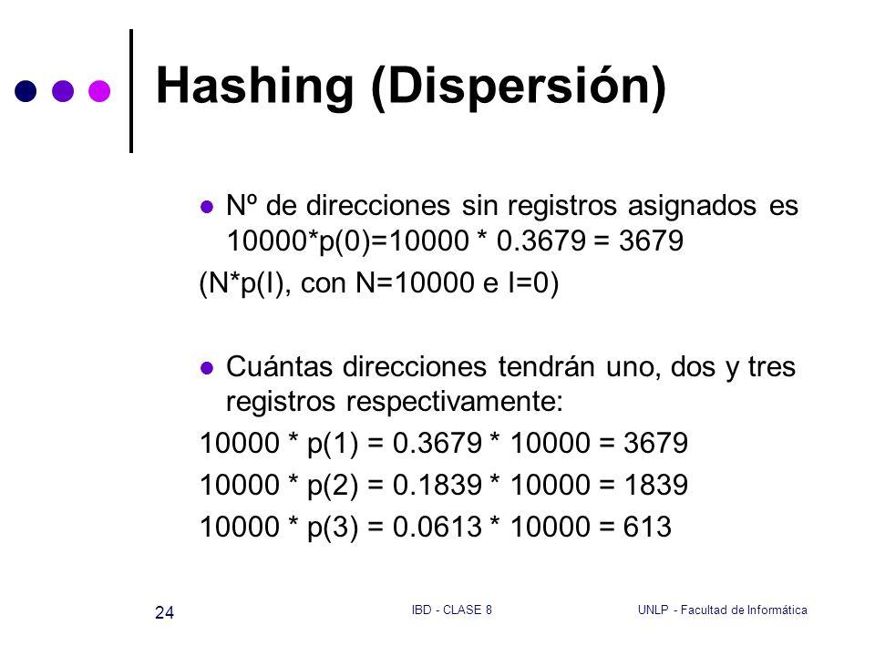 Hashing (Dispersión)Nº de direcciones sin registros asignados es 10000*p(0)=10000 * 0.3679 = 3679. (N*p(I), con N=10000 e I=0)