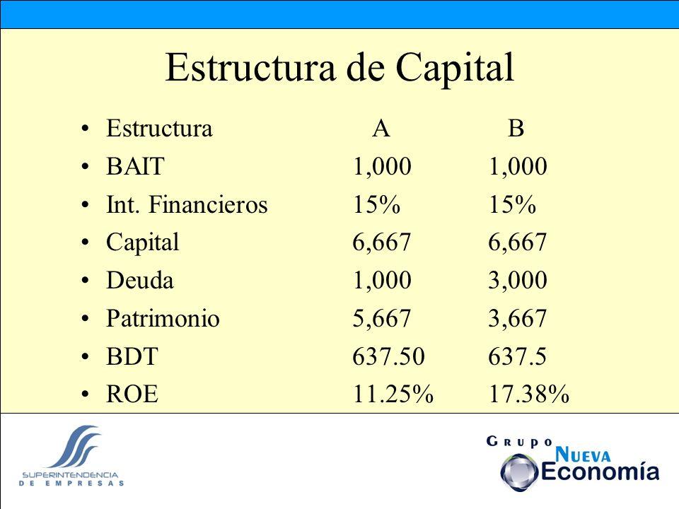 Estructura de Capital Estructura A B BAIT 1,000 1,000