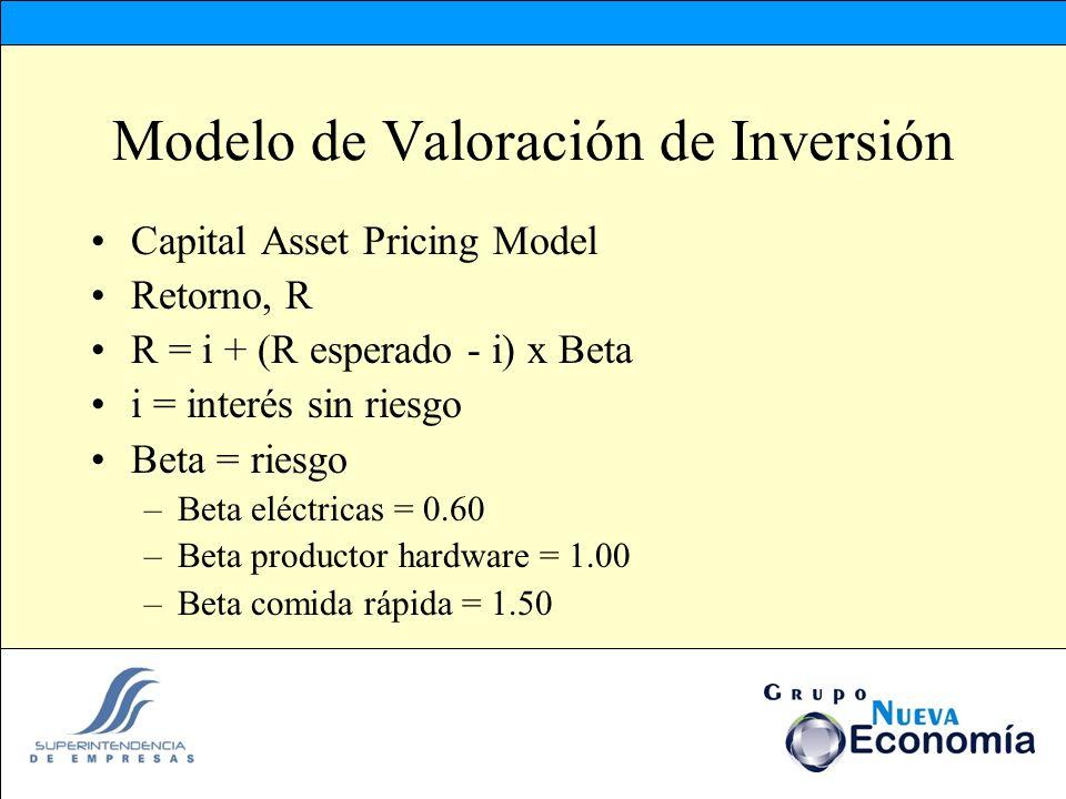 Modelo de Valoración de Inversión
