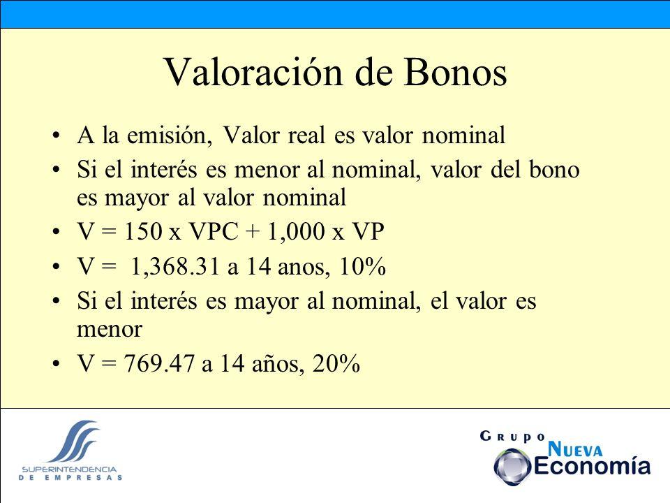 Valoración de Bonos A la emisión, Valor real es valor nominal