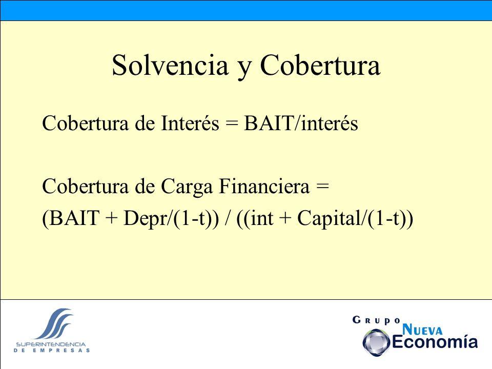 Solvencia y Cobertura Cobertura de Interés = BAIT/interés