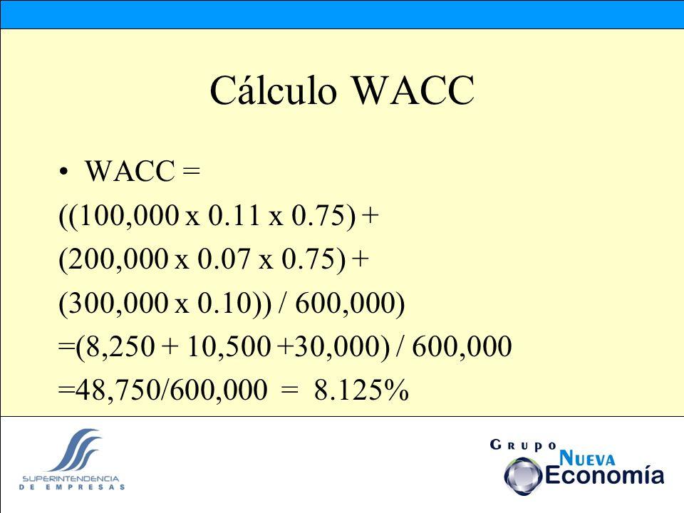 Cálculo WACC WACC = ((100,000 x 0.11 x 0.75) +