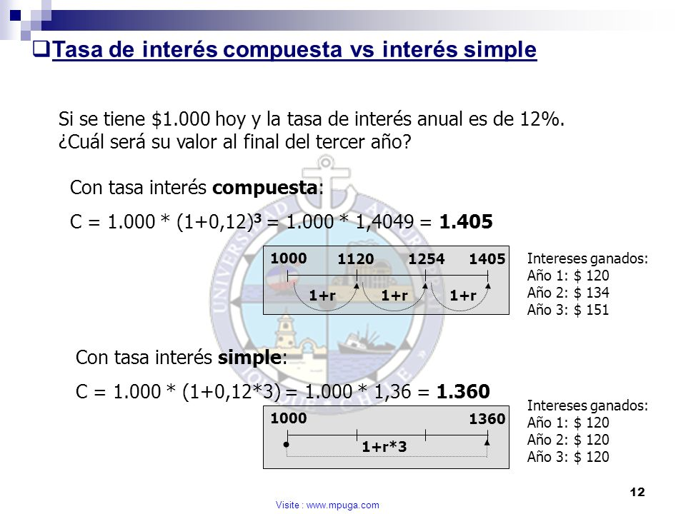 Tasa de interés compuesta vs interés simple