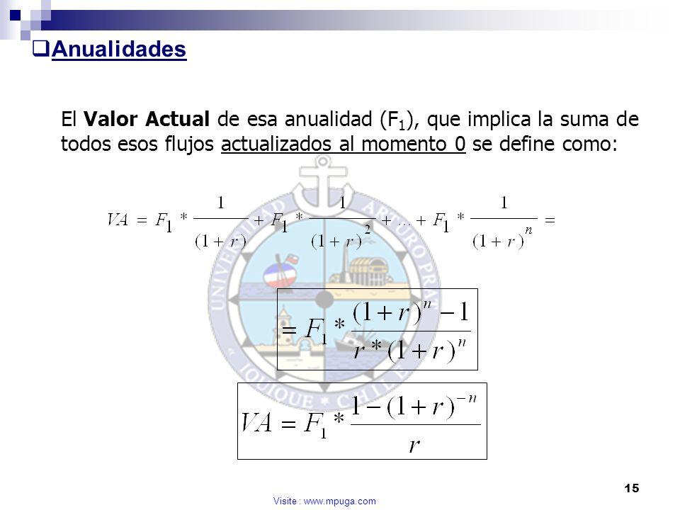 Anualidades El Valor Actual de esa anualidad (F1), que implica la suma de todos esos flujos actualizados al momento 0 se define como: