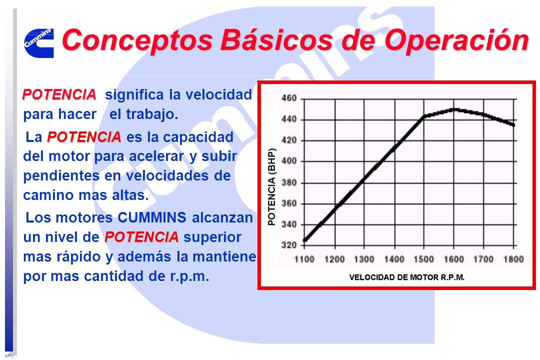 Conceptos Básicos de Operación