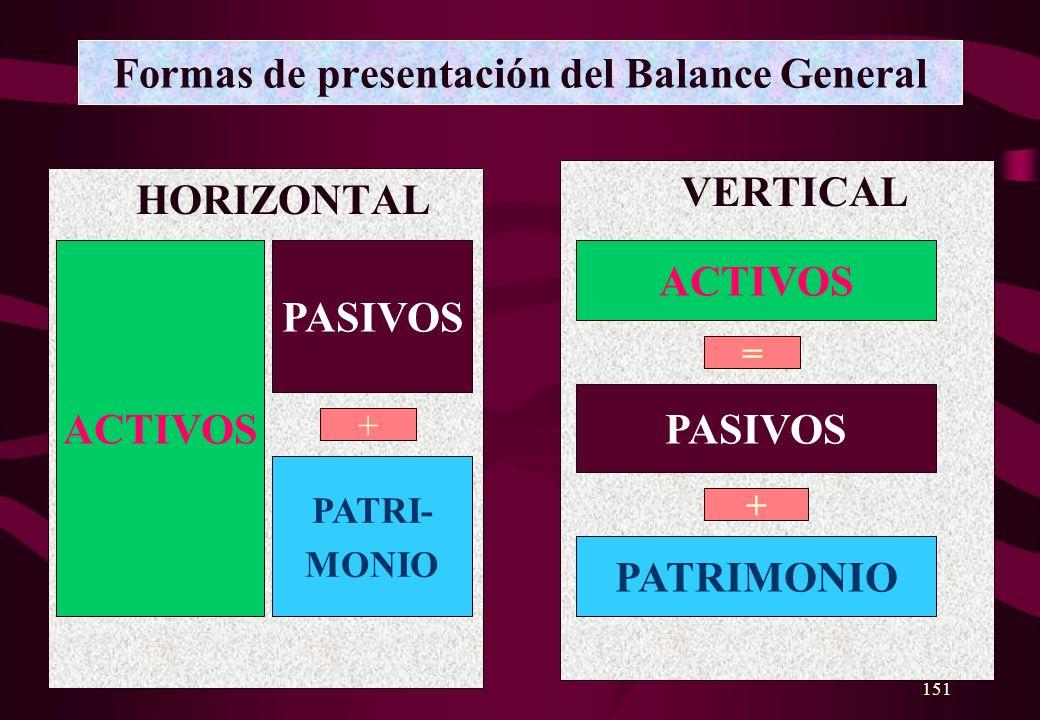 Formas de presentación del Balance General