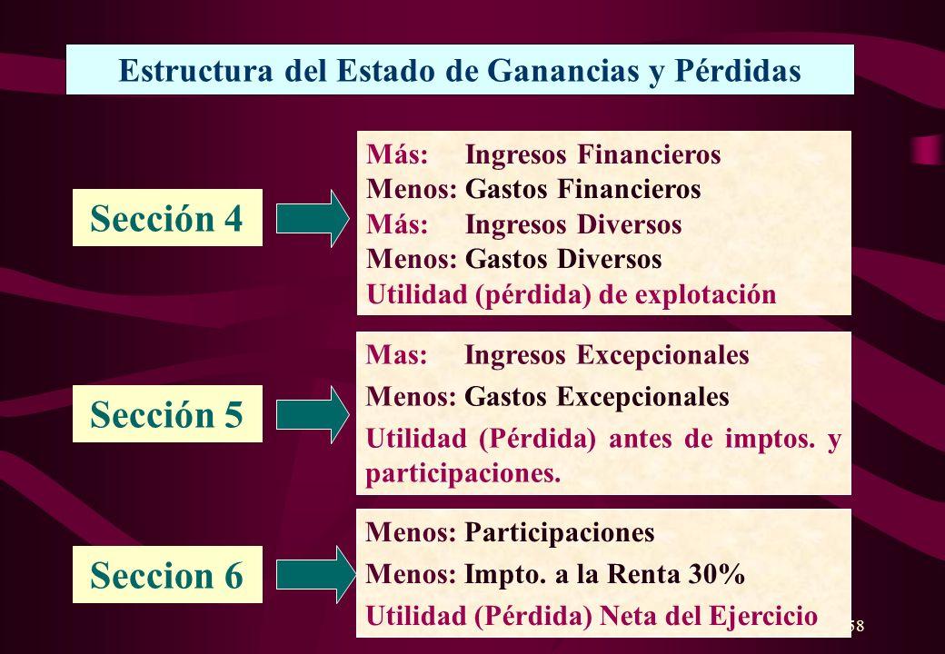 Estructura del Estado de Ganancias y Pérdidas