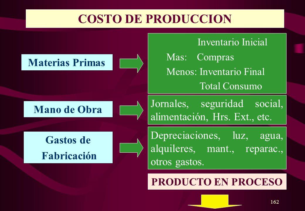 COSTO DE PRODUCCION Inventario Inicial Materias Primas