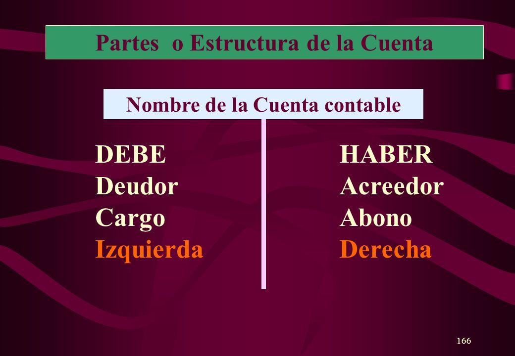 Partes o Estructura de la Cuenta