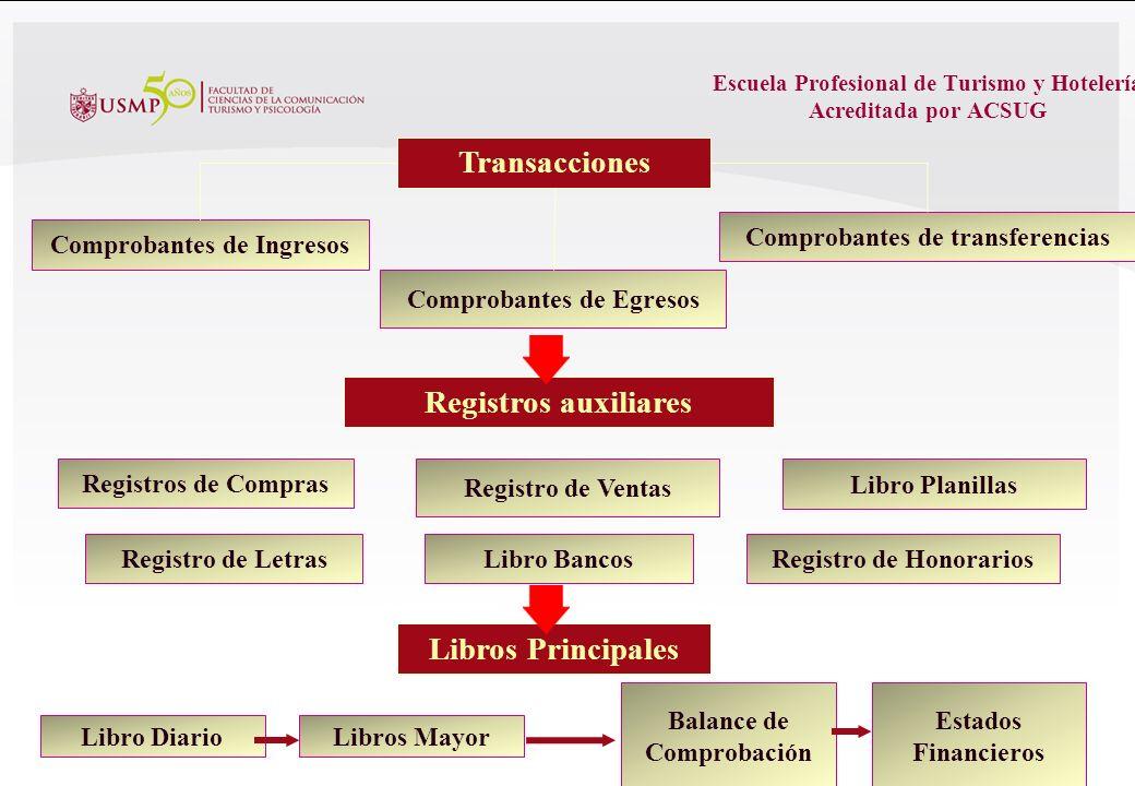 Transacciones Registros auxiliares Libros Principales