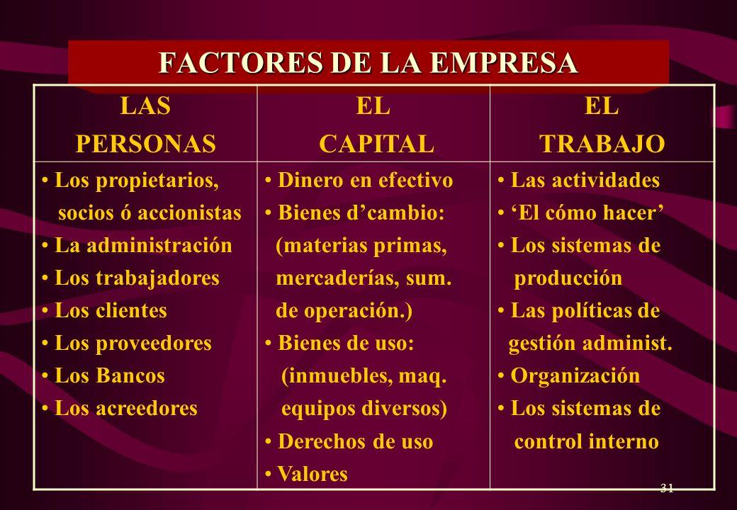 FACTORES DE LA EMPRESA LAS PERSONAS EL CAPITAL TRABAJO