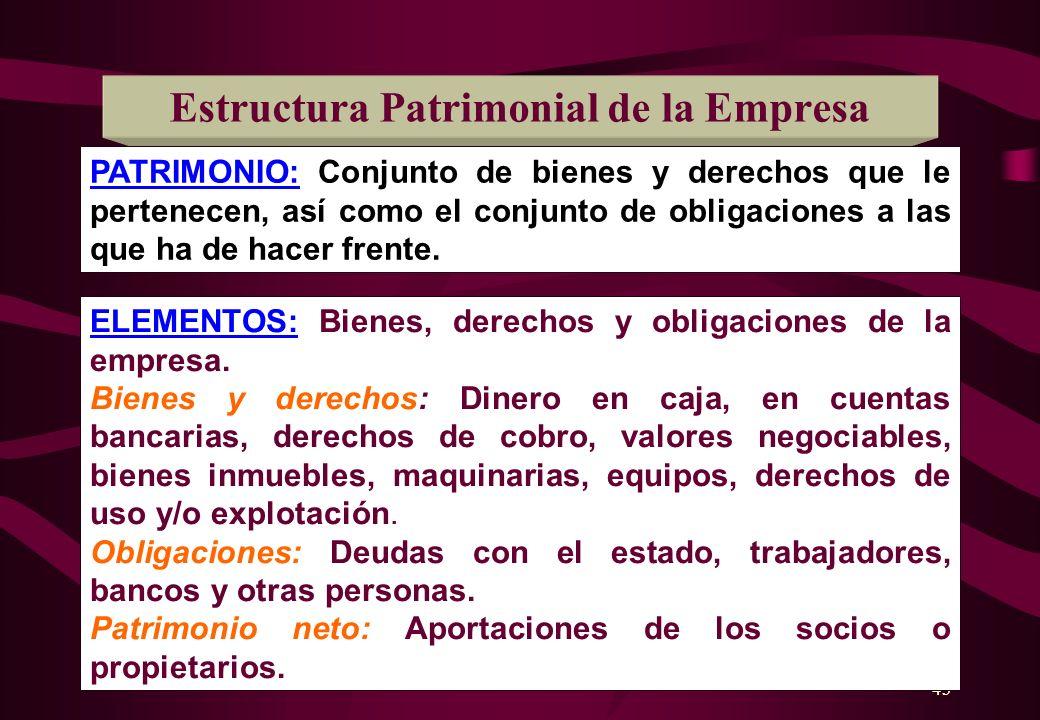 Estructura Patrimonial de la Empresa