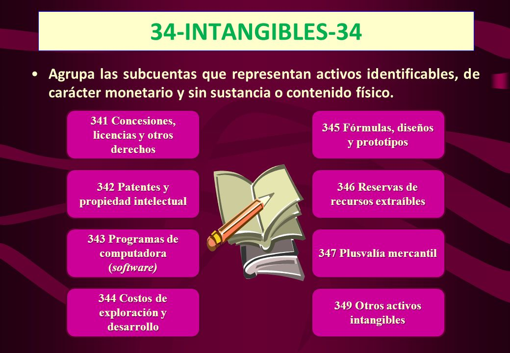 34-INTANGIBLES-34 Agrupa las subcuentas que representan activos identificables, de carácter monetario y sin sustancia o contenido físico.