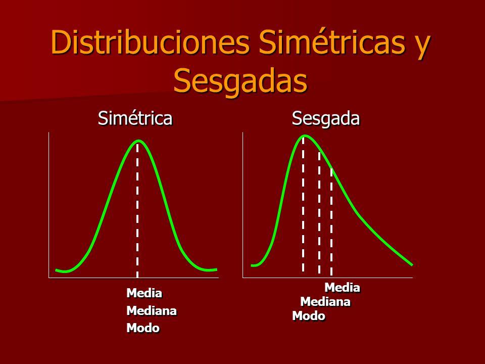 Distribuciones Simétricas y Sesgadas