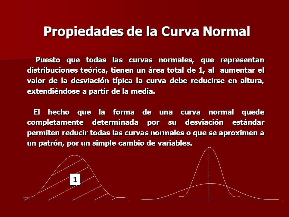 Propiedades de la Curva Normal