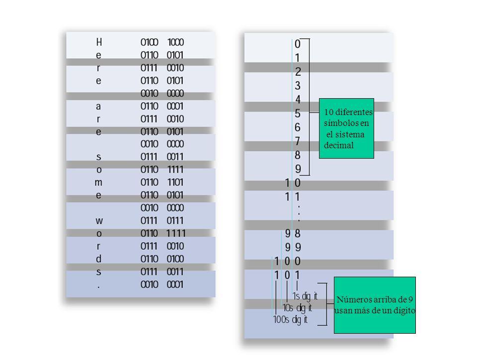 10 diferentes símbolos en el sistema decimal Números arriba de 9 usan más de un dígito