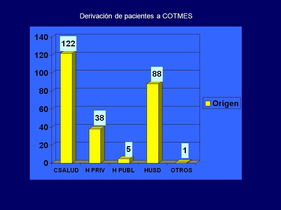 Derivación de pacientes a COTMES