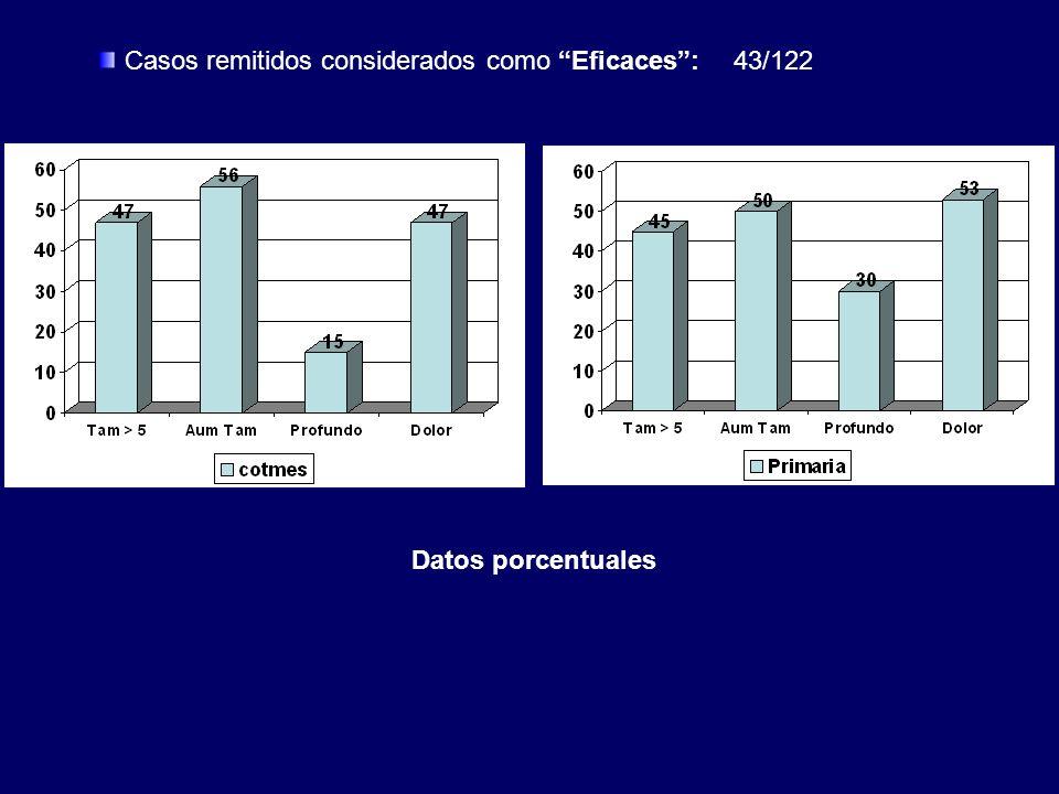 Casos remitidos considerados como Eficaces : 43/122