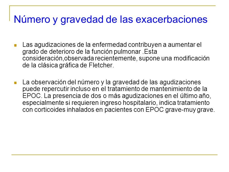 Número y gravedad de las exacerbaciones