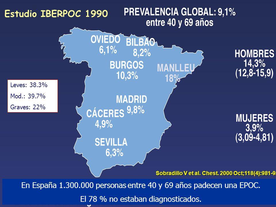 Estudio IBERPOC 1990Leves: 38.3% Mod.: 39.7% Graves: 22% Sobradillo V et al. Chest. 2000 Oct;118(4):981-9.