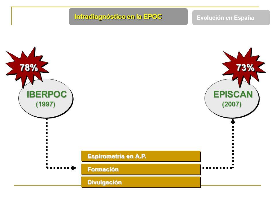 IBERPOC 78% EPISCAN 73% (1997) (2007) Infradiagnóstico en la EPOC