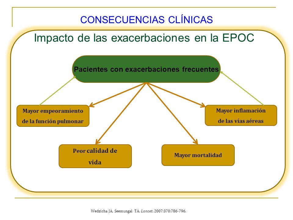 Pacientes con exacerbaciones frecuentes