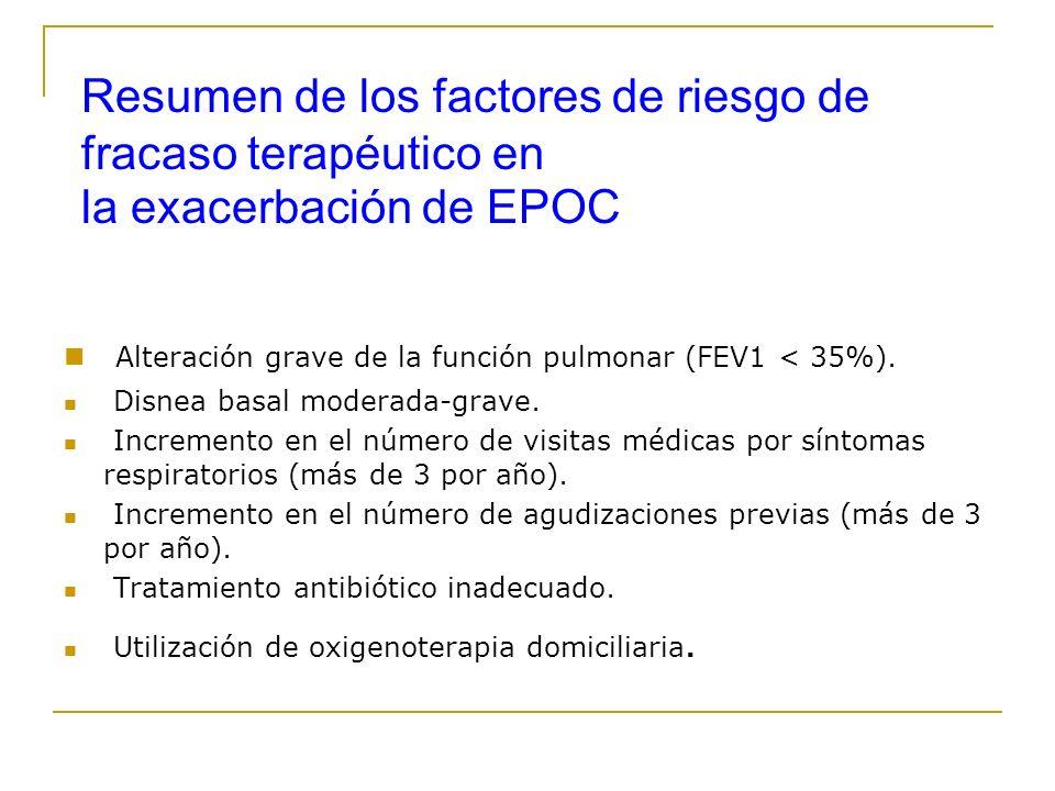 Resumen de los factores de riesgo de fracaso terapéutico en la exacerbación de EPOC