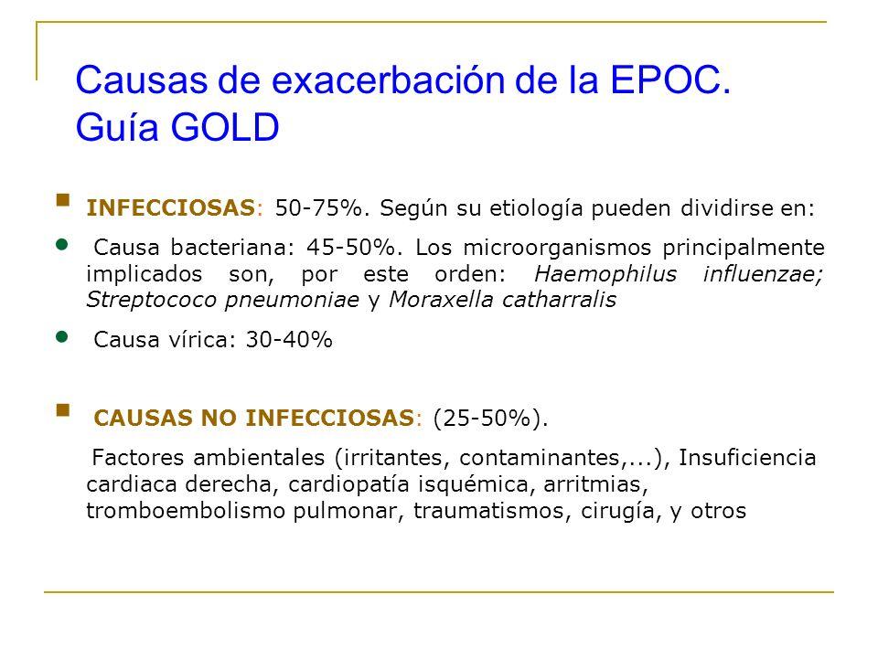 Causas de exacerbación de la EPOC. Guía GOLD