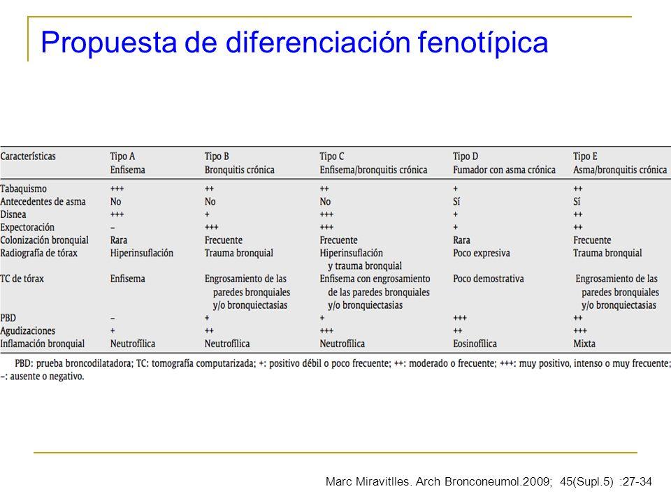 Propuesta de diferenciación fenotípica