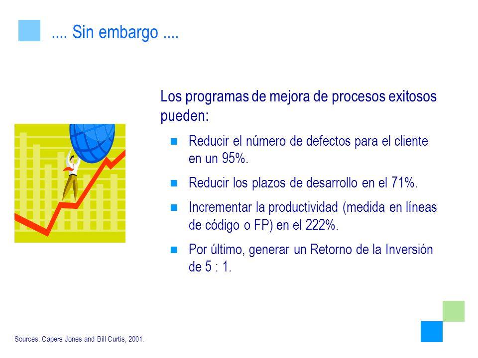 .... Sin embargo .... Los programas de mejora de procesos exitosos pueden: Reducir el número de defectos para el cliente en un 95%.
