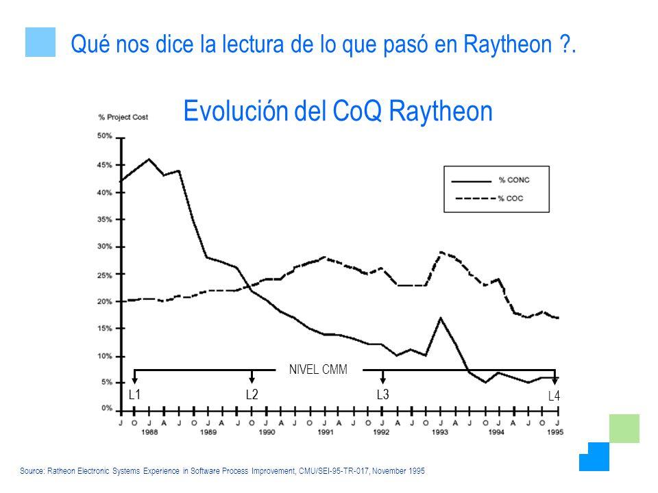 Evolución del CoQ Raytheon
