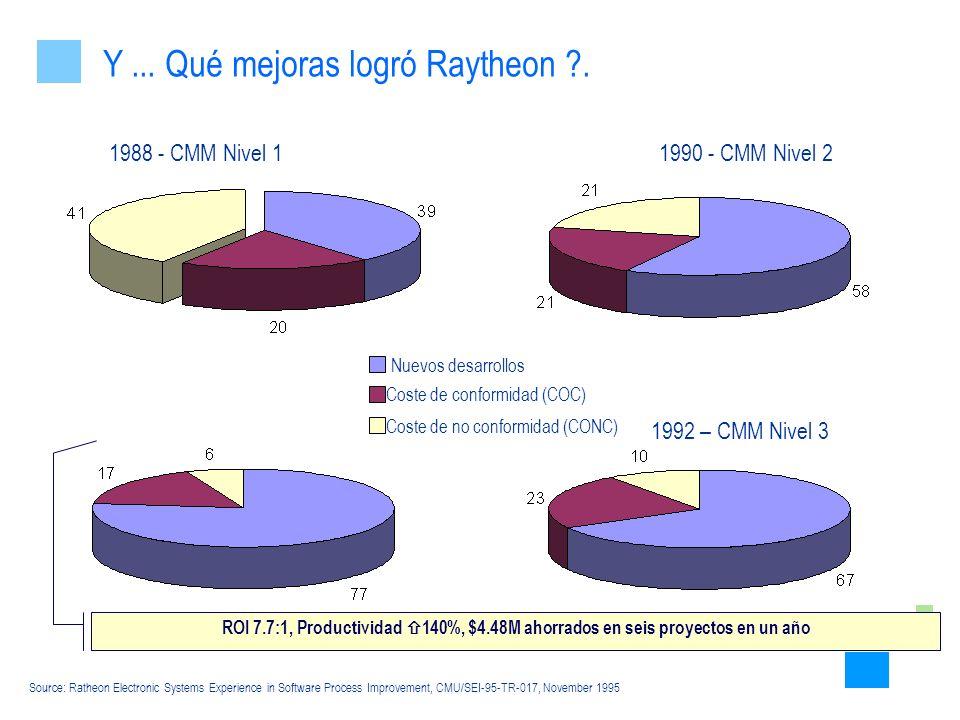 Y ... Qué mejoras logró Raytheon .