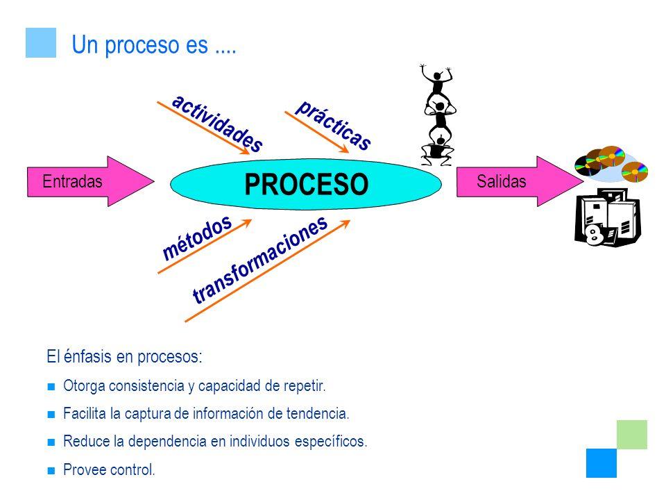 PROCESO Un proceso es .... actividades prácticas métodos