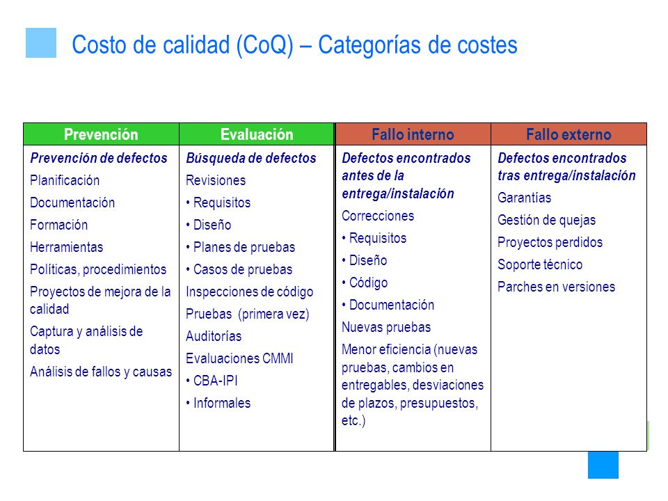 Costo de calidad (CoQ) – Categorías de costes