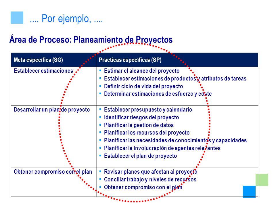 Área de Proceso: Planeamiento de Proyectos