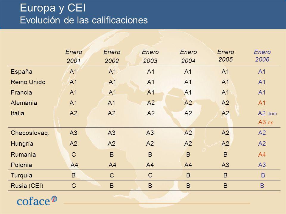Europa y CEI Evolución de las calificaciones