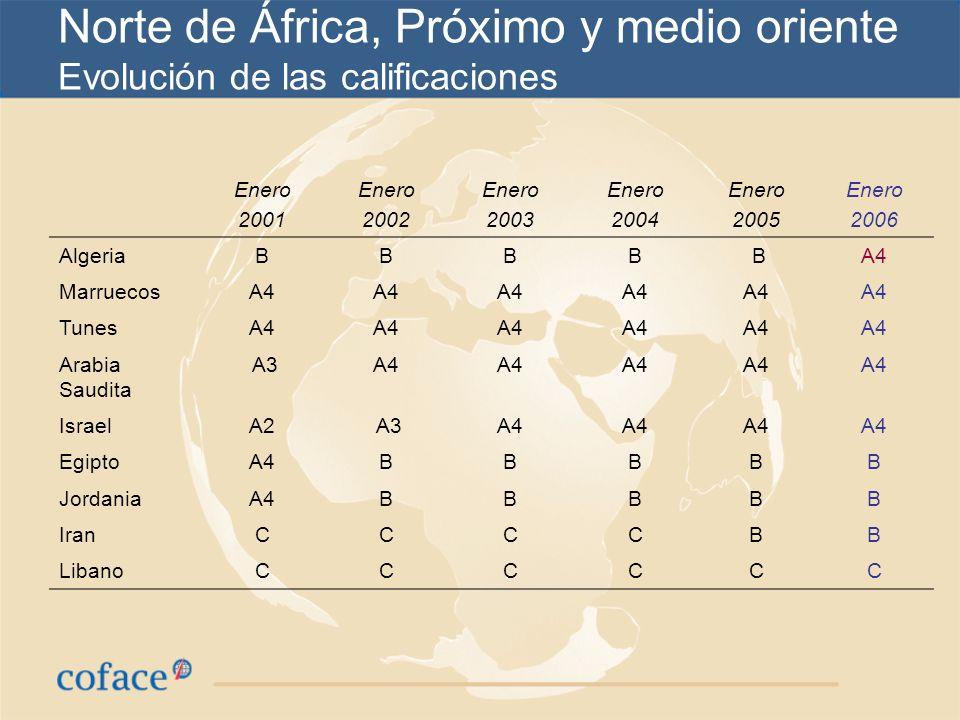 Norte de África, Próximo y medio oriente Evolución de las calificaciones